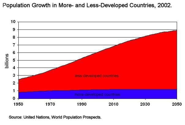 World pop growth