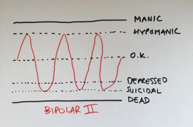 Bipolar II