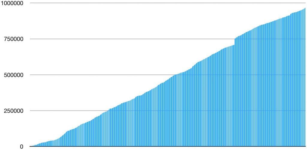 Cumulative word count